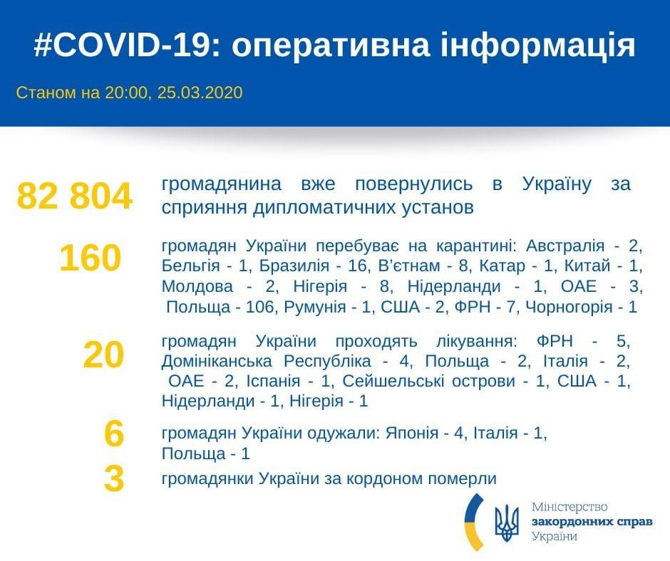 82 804 – стільки українців повернулись додому за період карантину