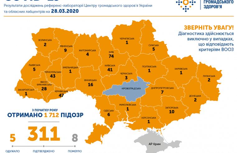 Підтверджено 311 випадків COVID-19. У Львівській області – 5 випадків