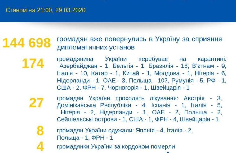 За кордоном від коронавірусу лікуються 30 українців