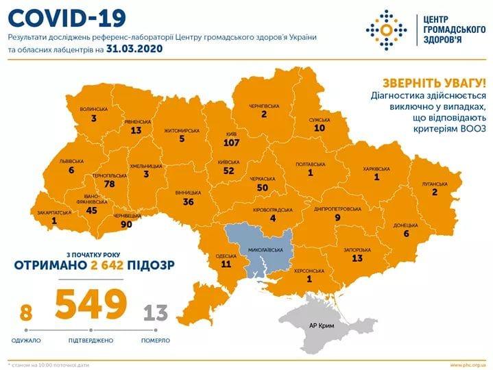 В Україні підтверджено 549 випадків COVID-19 (станом на 10:00, 31 березня)