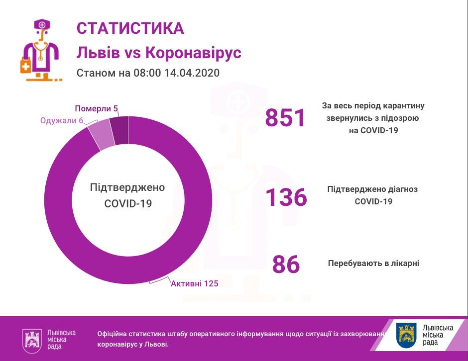 На Львівщині 136 підтверджених випадків інфікування коронавірусом
