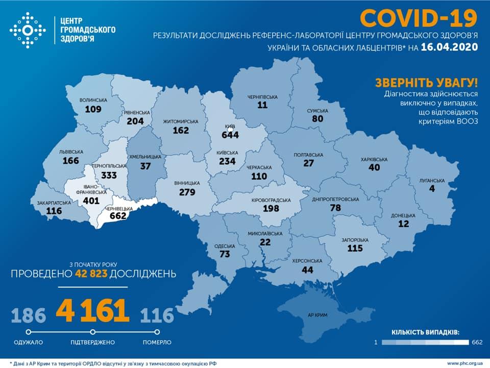 В Україні підтверджено 4 161 випадок COVID-19