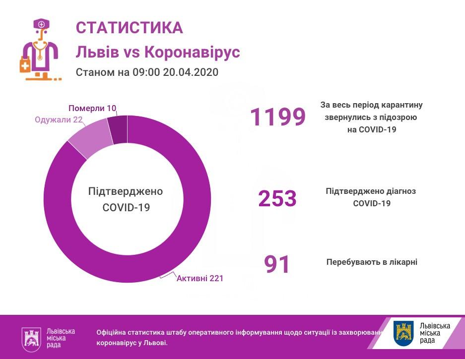 На ранок 20 квітня на Львівщині підтверджено 253 випадки інфікування коронавірусом
