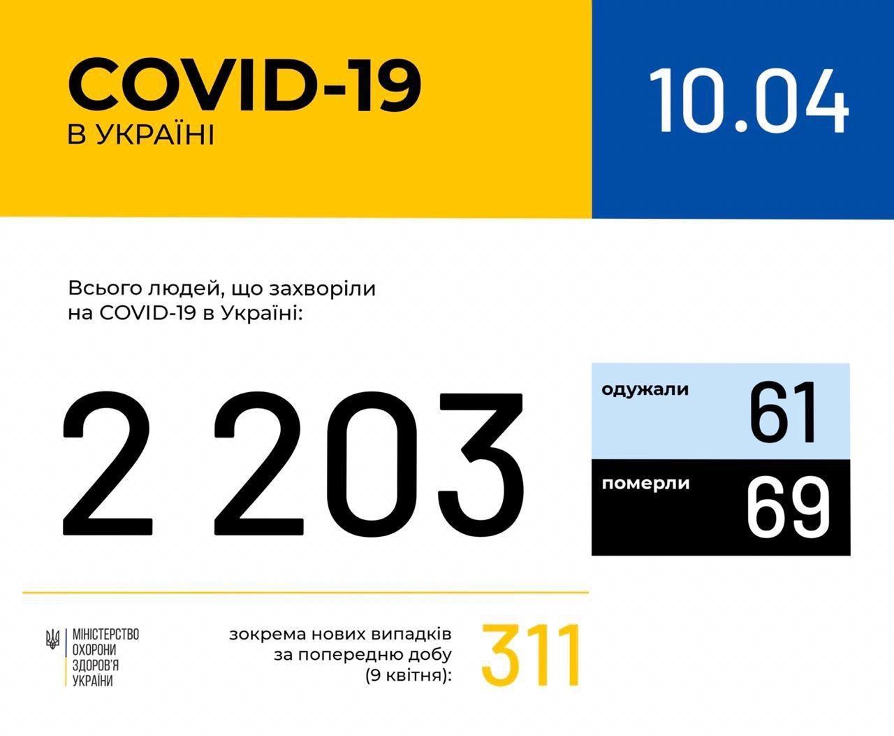 За добу 9 квітня число інфікованих коронавіром зросло на 311 осіб. Тепер 2203 випадки в Україні