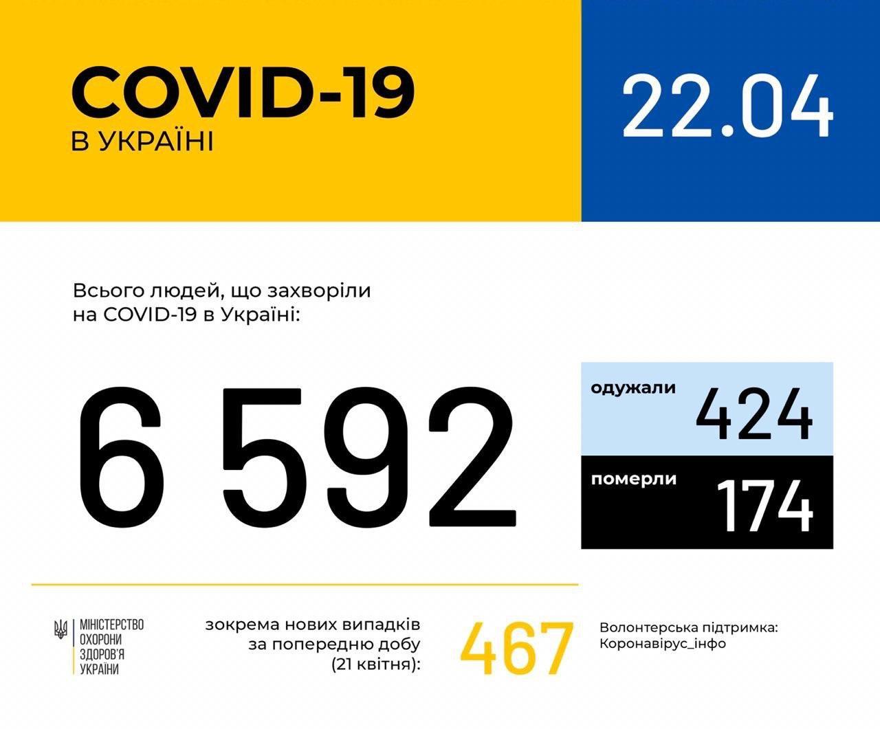 В Україні зафіксовано 6592 випадки коронавірусної хвороби COVID-19
