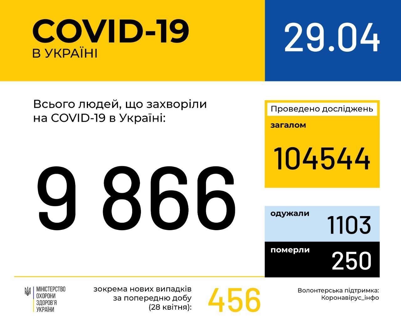 В Україні за добу зафіксовано ще 456 нових випадків коронавірусної хвороби