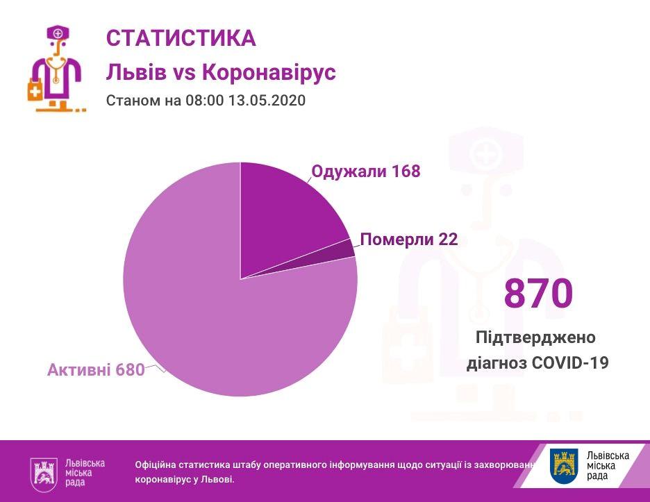 За добу на Львівщині — 45 позитивних ПЛР-тестів