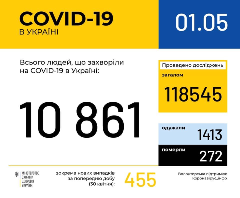 Коронавірус в Україні: за добу 455 нових випадків