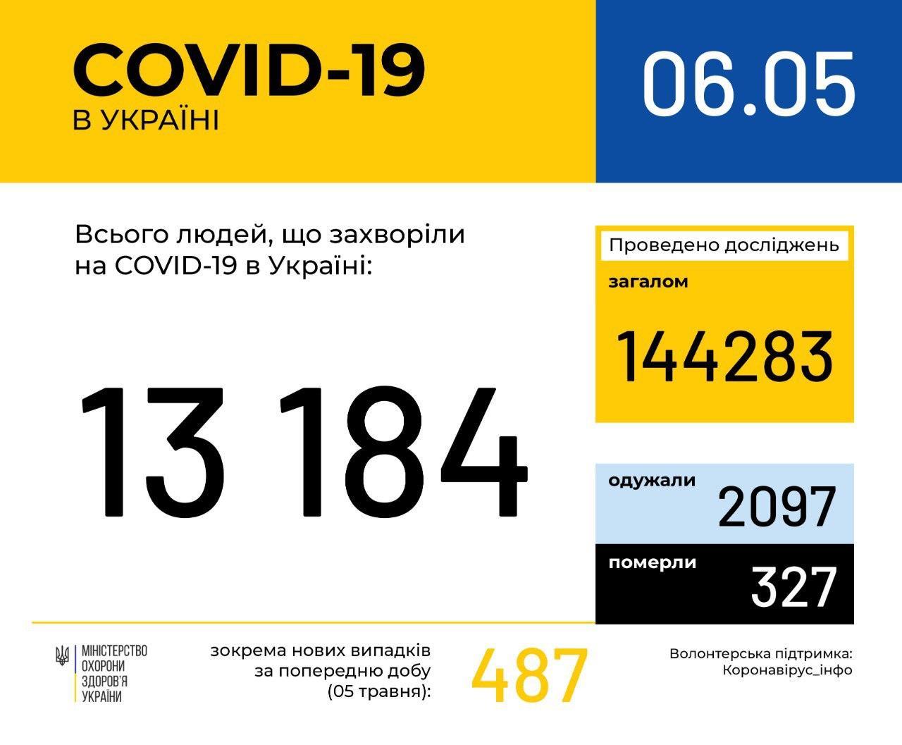 В Україні зафіксовано 13 184 випадки коронавірусної хвороби COVID-19