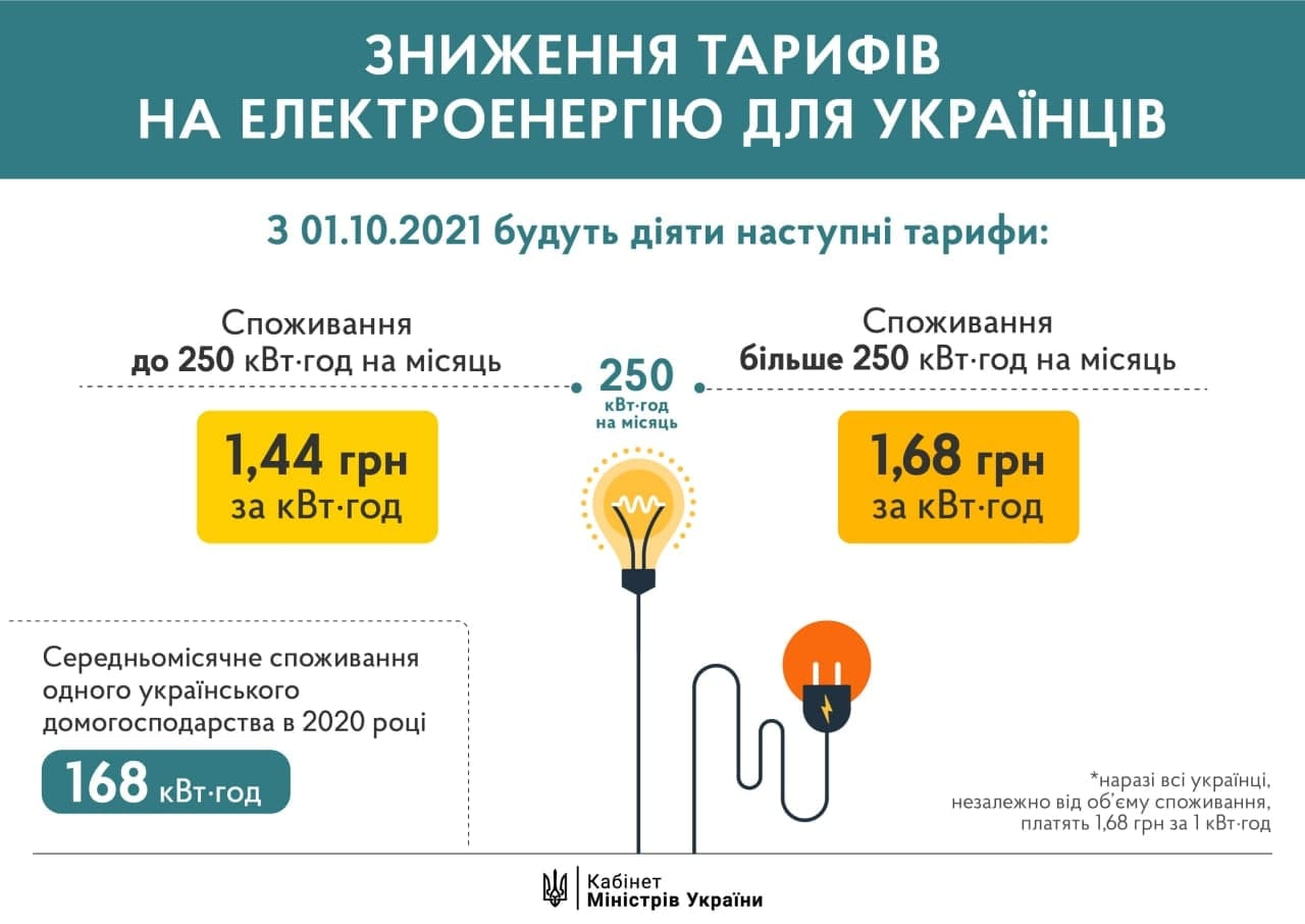 Нові тарифи на електрику почнуть діяти з 1 жовтня
