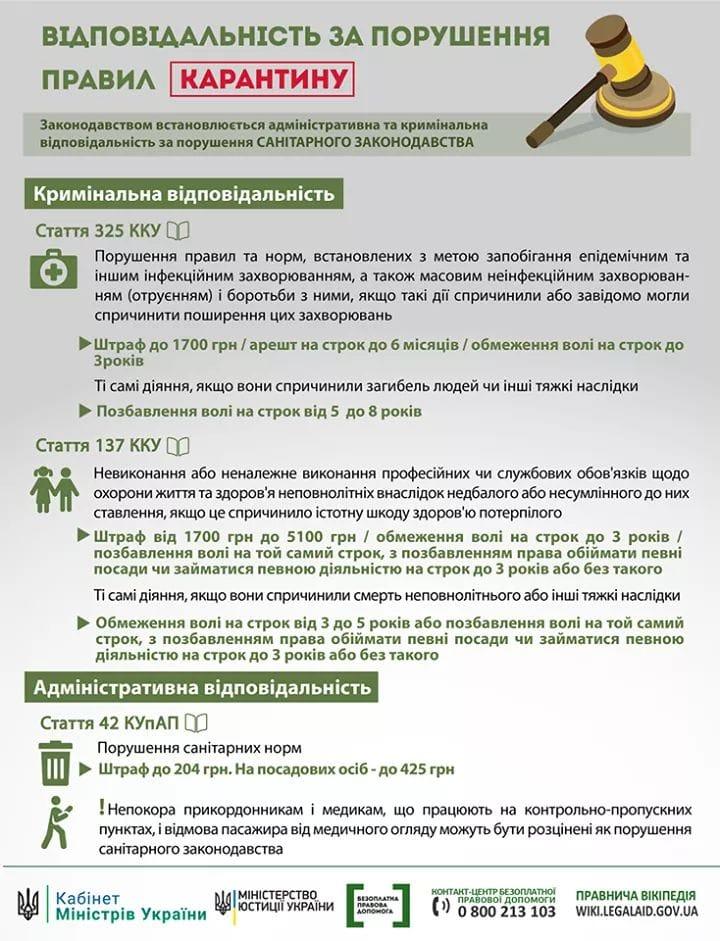 Верховна Рада ввела адміністративну та кримінальну відповідальність за порушення правил карантину при коронавірусі