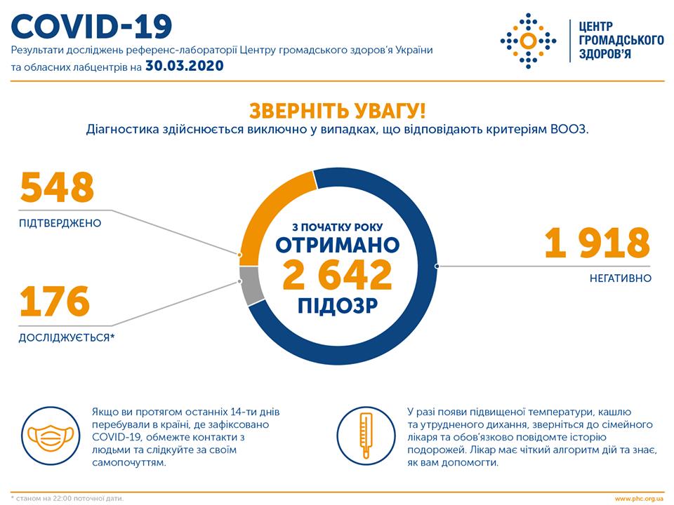 Підтверджено 548 випадків COVID-19 (станом на 22:00, 30 березня)