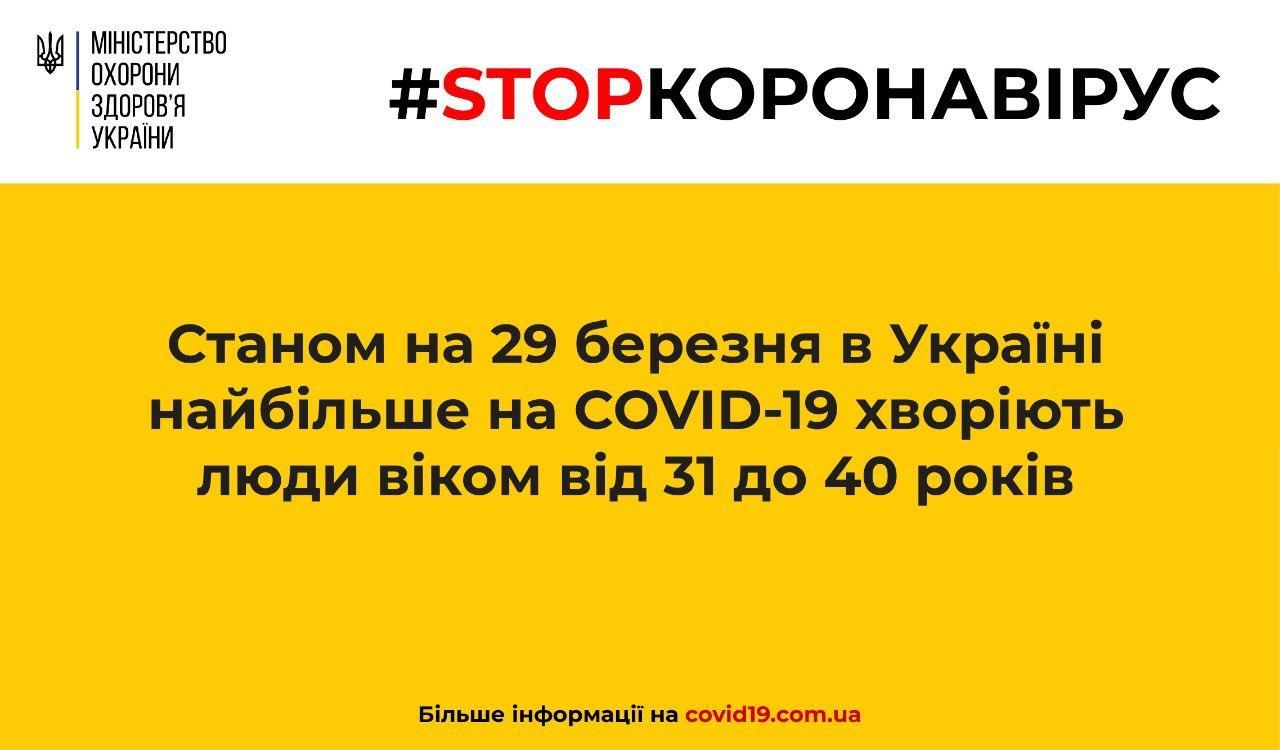 Станом на 29 березня в Україні найбільше на COVID-19 хворіють люди віком від 31 до 40 років