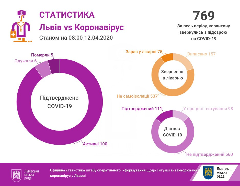 На Львівщині на коронавірус захворіли 111 людей, 6 одужало, 5 померли