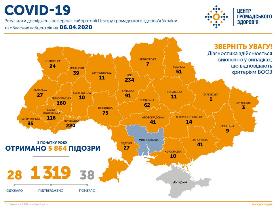 В Україні зафіксовано 1319 випадків коронавірусної хвороби COVID-19