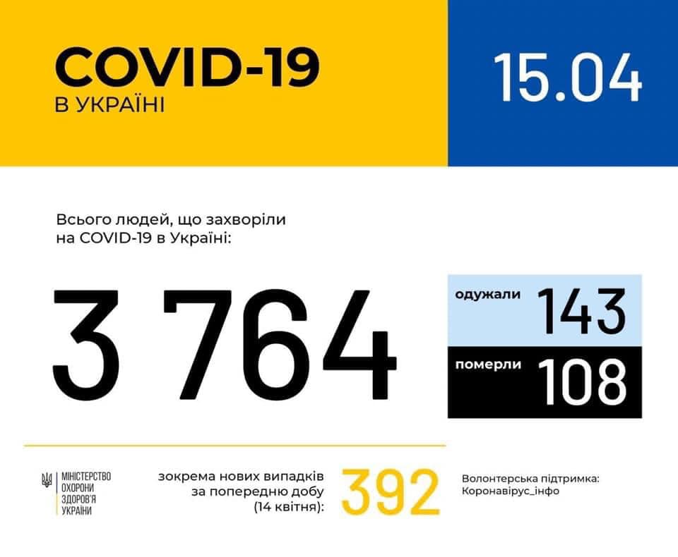 Антирекорд! В Україні зафіксовано вже 3764 випадки коронавірусної хвороби COVID-19