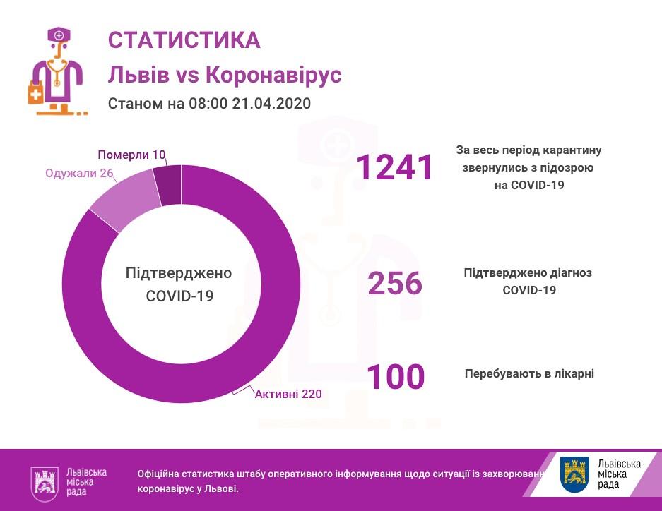 На Львівщині вже 256 підтверджених випадків інфікування коронавірусом