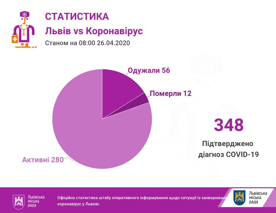 На ранок 26 квітня на Львівщині 348 випадків інфікування коронавірусом