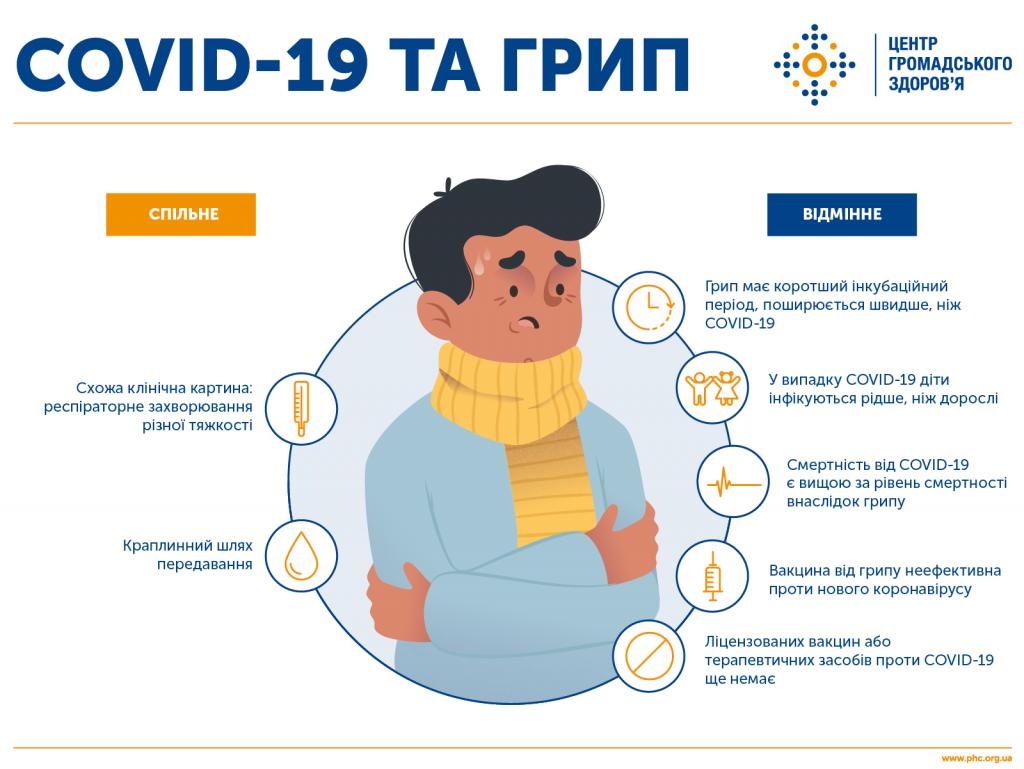 ГРВІ, грип та коронавірус: як розрізнити?