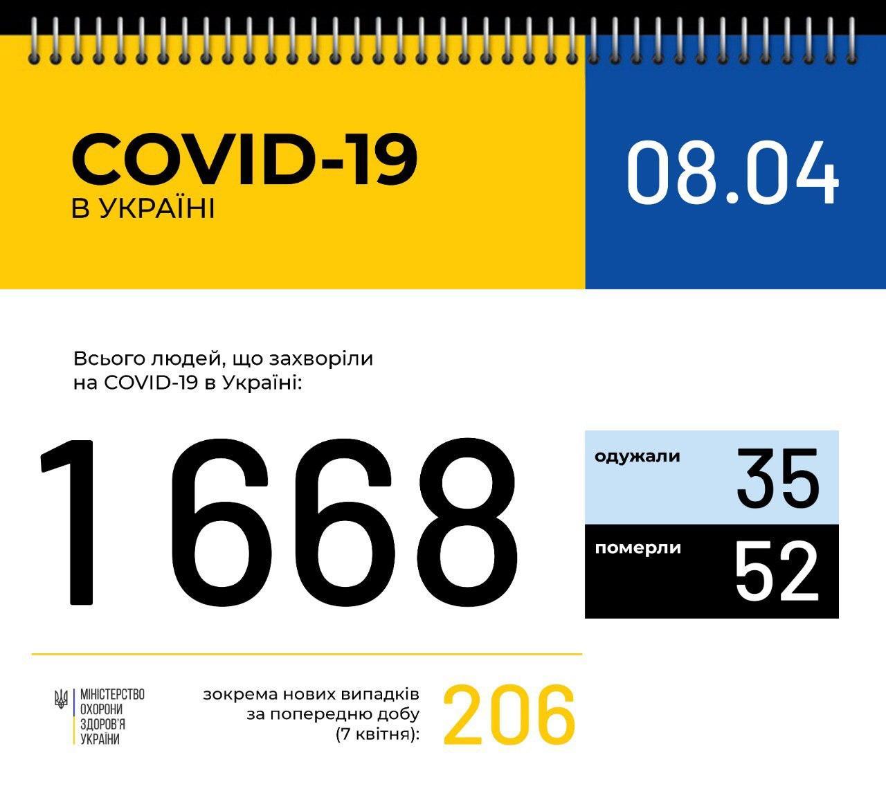 За добу на 206 осіб більше! – в Україні зафіксовано 1668 випадків коронавірусної хвороби COVID-19