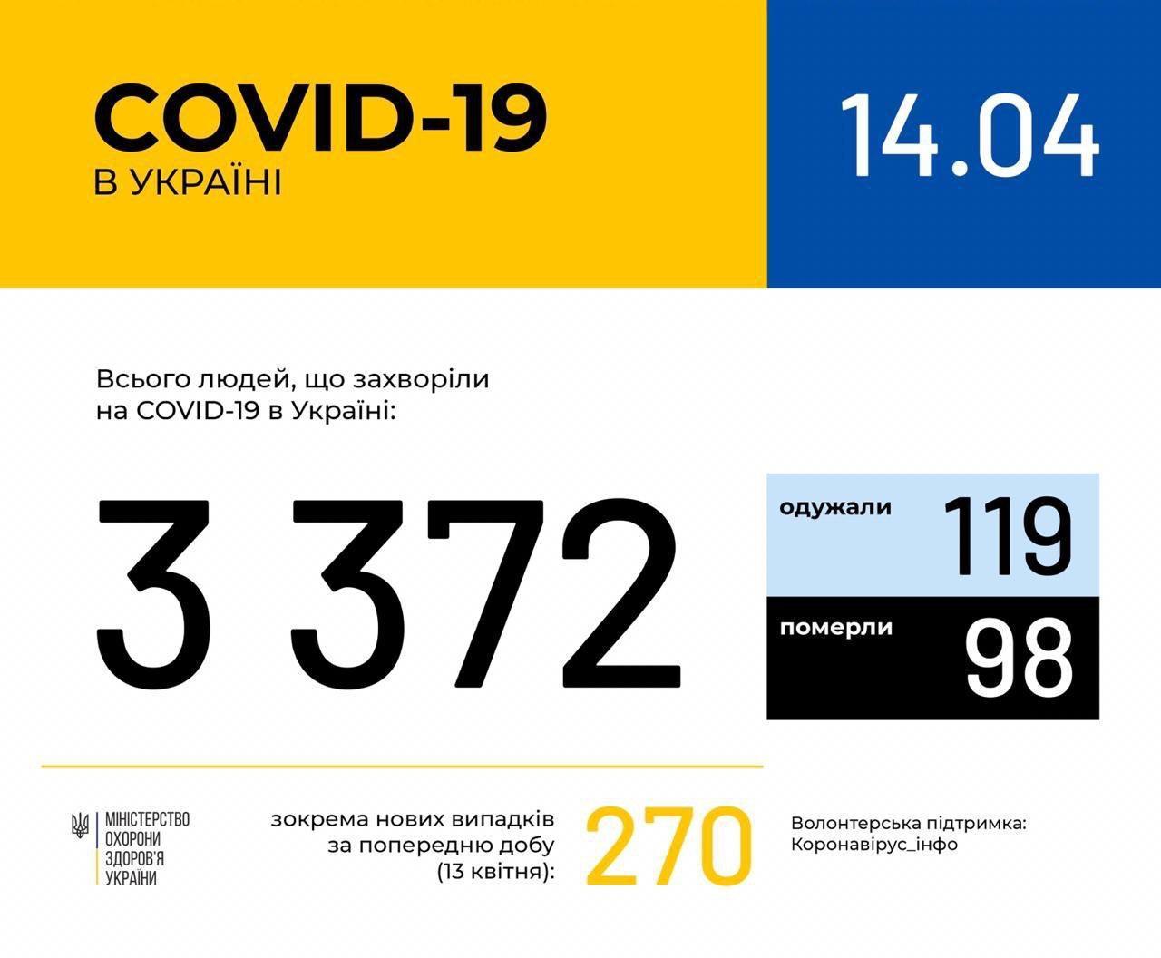 270 нових! В Україні зафіксовано 3372 випадки коронавірусної хвороби COVID-19