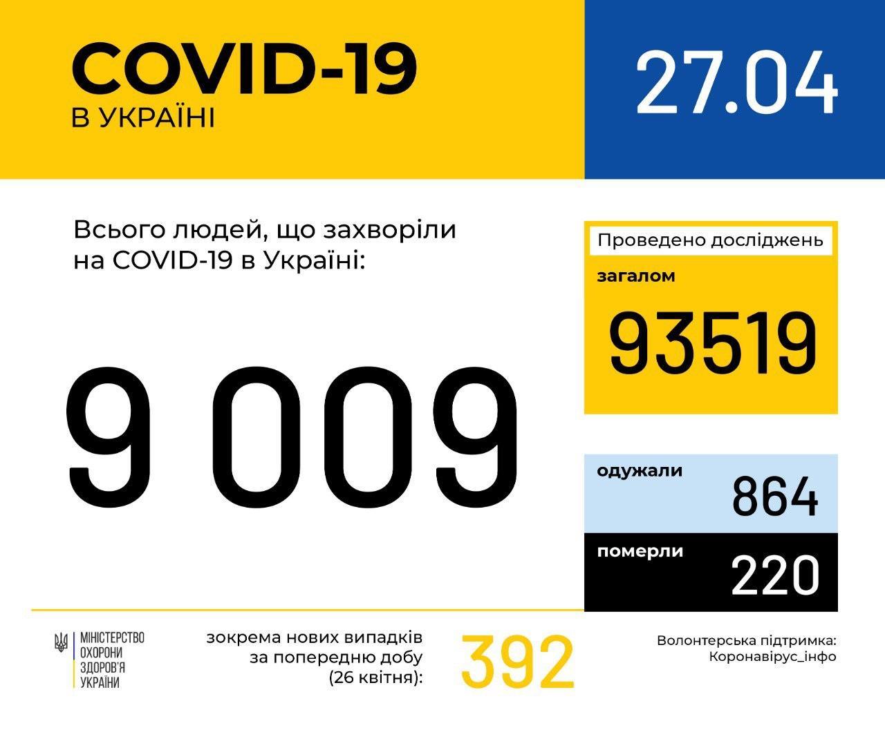 В Україні зафіксовано 9009 випадків коронавірусної хвороби COVID-19