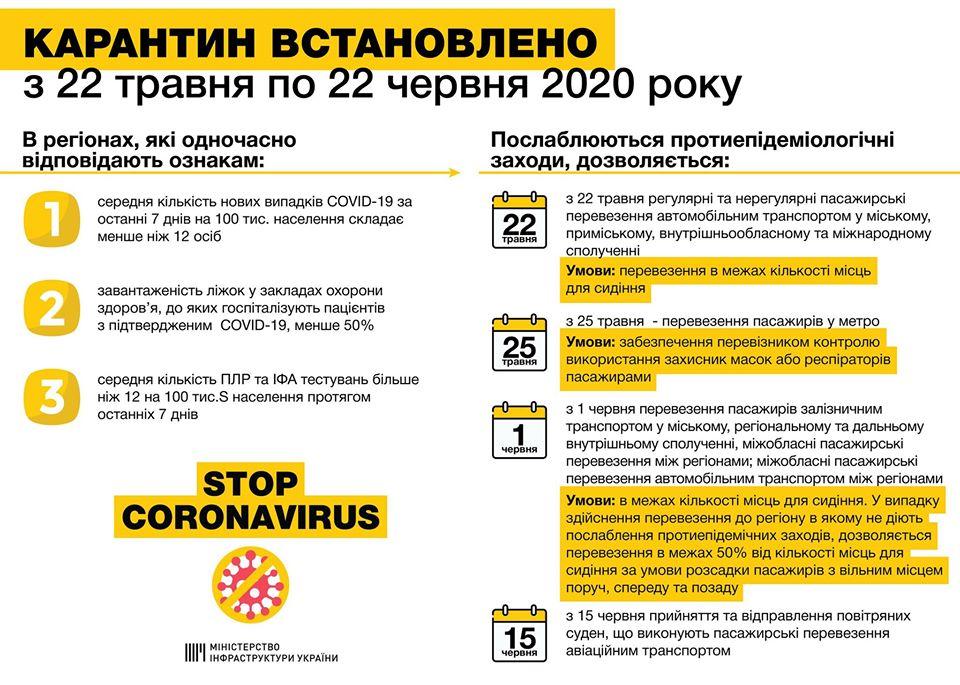 Карантин в Україні пом'якшили і продовжили до 22 червня