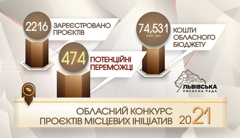 Із 40 поданих мікропроєктів Червоноградської територіальної громади, перемогу отримали лише 10
